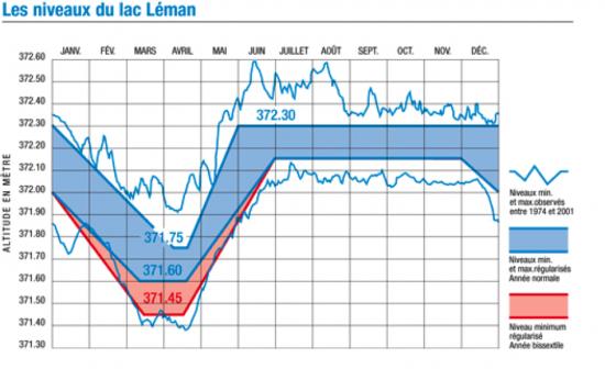 niveaux-du-leman.png